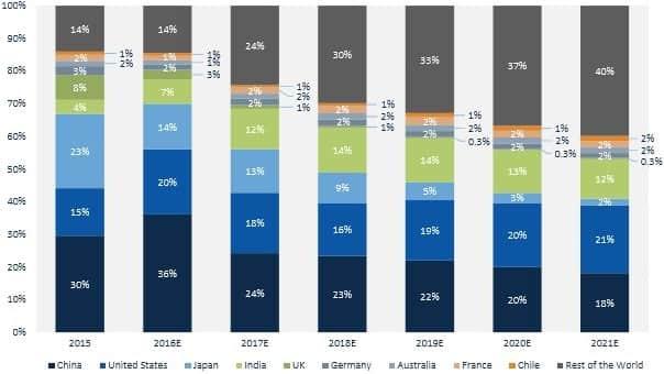 Regional Share of PV Demand, 2015-2021E